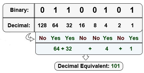 binary to decimal math
