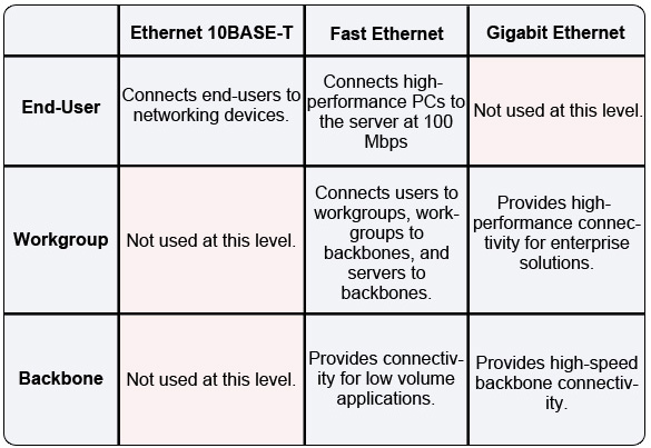 ethernet connectivity