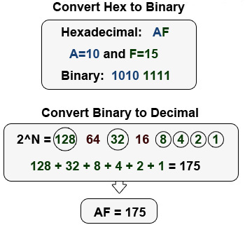 hexadecimal to binary math