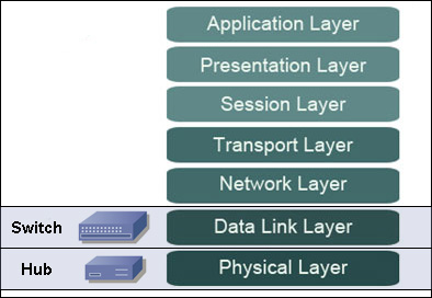 osi model switch hub
