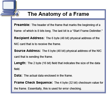 tcp ip frame