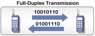full duplex operation