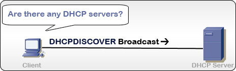 DHCPDISCOVER