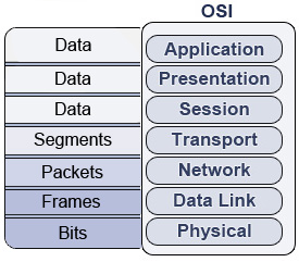 osi encapsulation