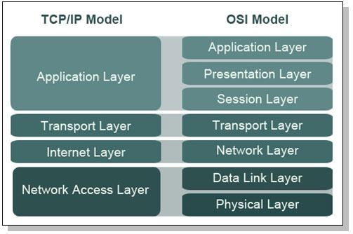 How the network access layer works the fundamentals because this aids in learning we will be working with the osi model in this section you can see a visual diagram of the two models below ccuart Gallery