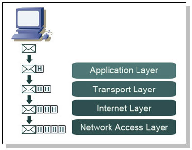 tcp ip headers