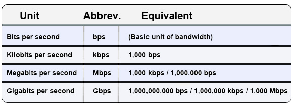 units of bandwidth